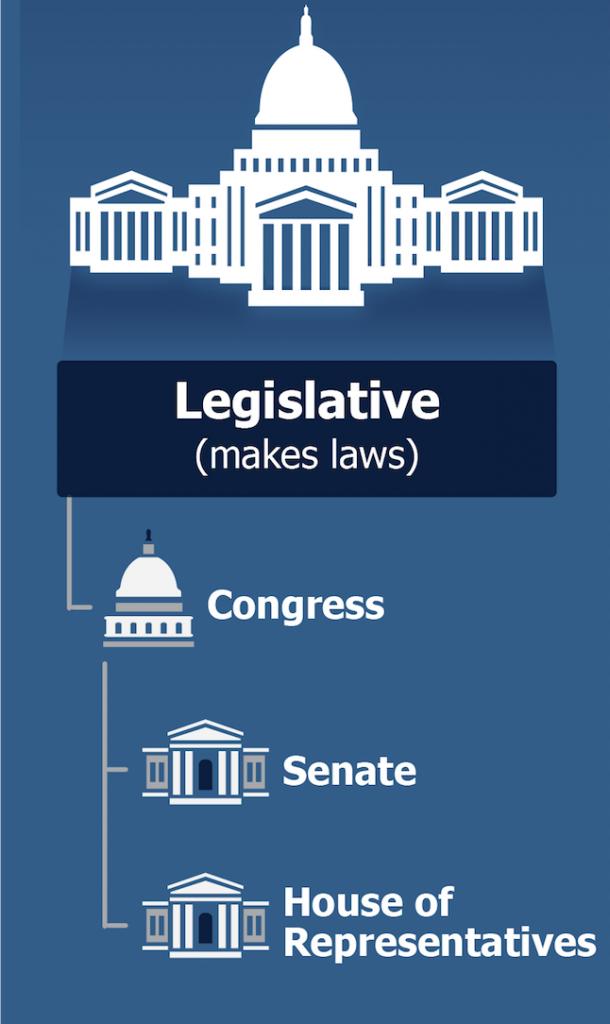Legislative Branch of Gov 7 24 2019