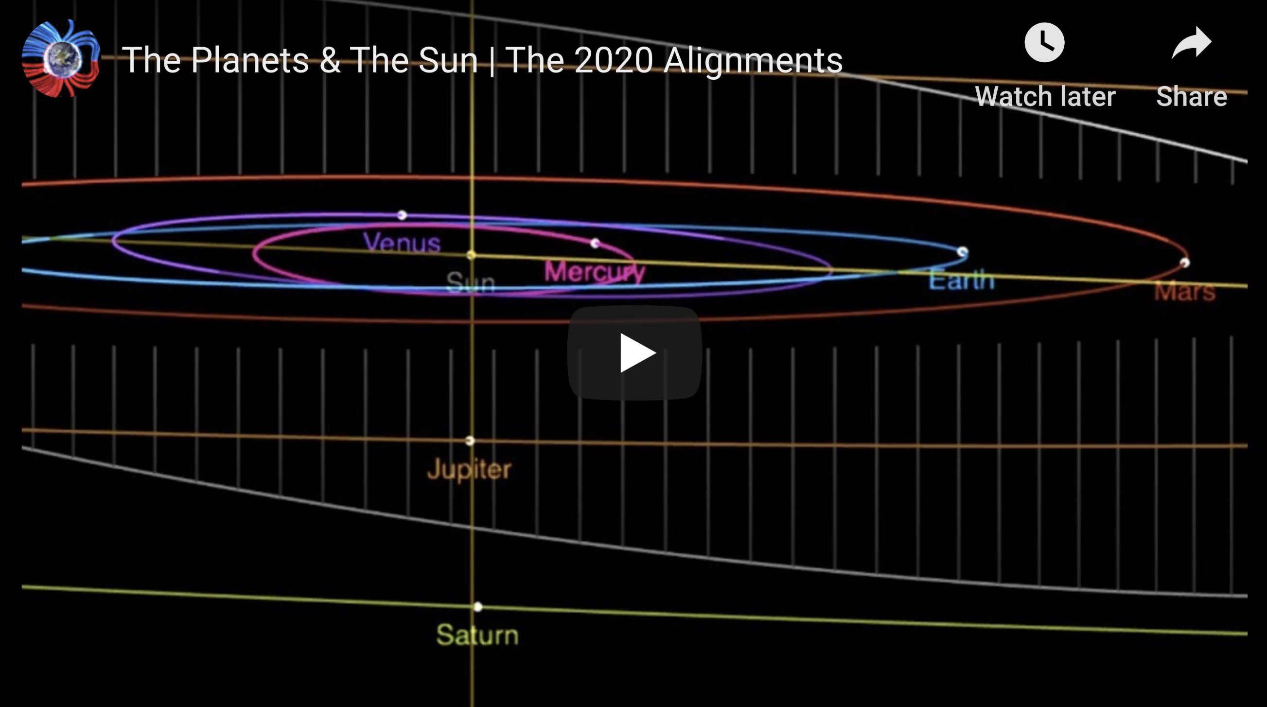 The Planets & The Sun The 2020 Alignments 1 18 2020